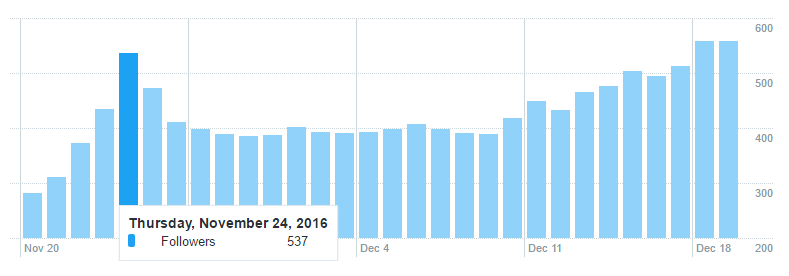 How to Gain More Twitter Followers Graph 1