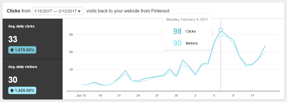 Pinterest for New Bloggers - best results of strategic pinning